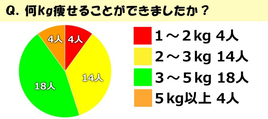 何kg痩せることができましたか?を円グラフで表示